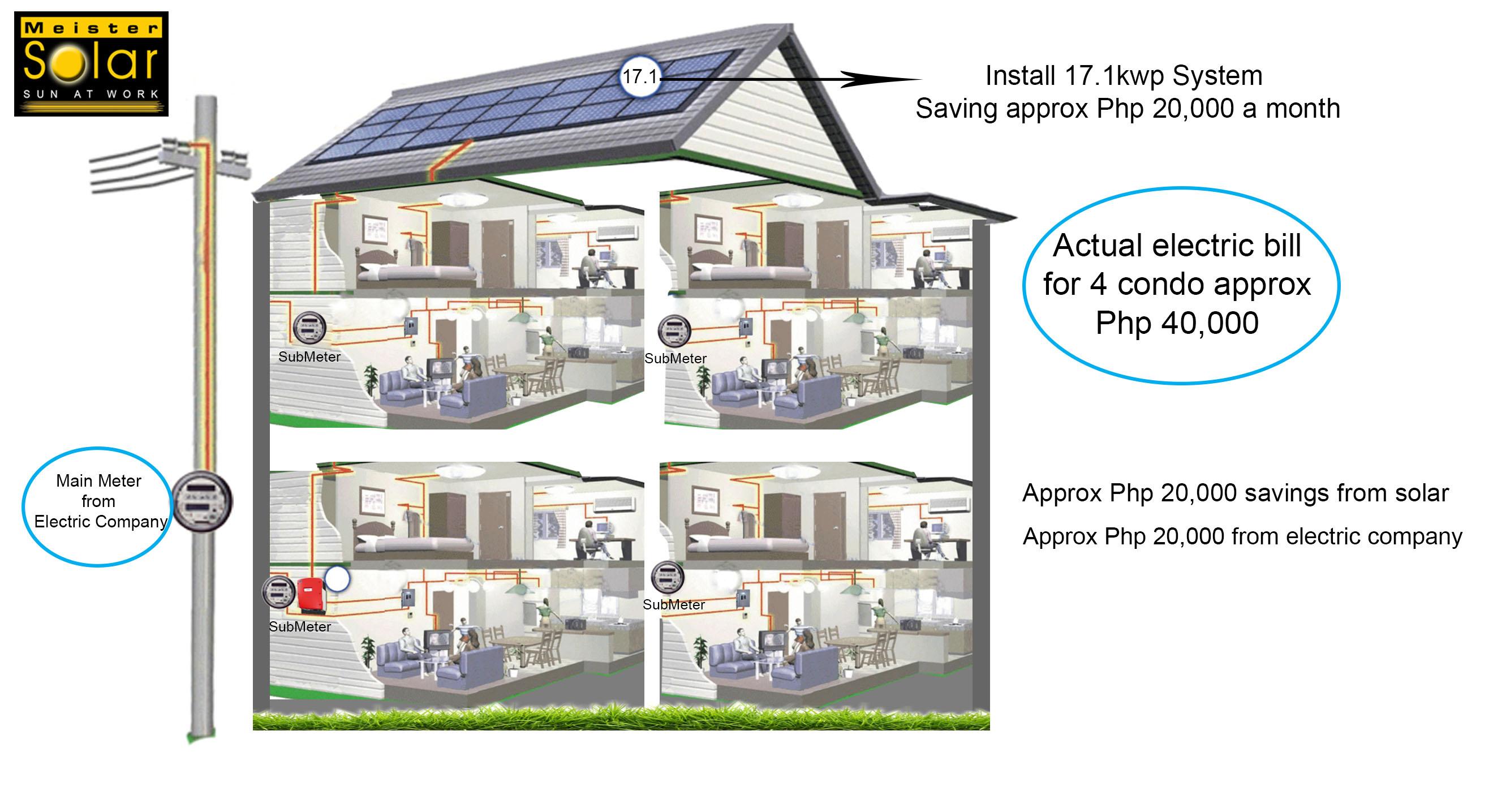 Blog Meister Solar